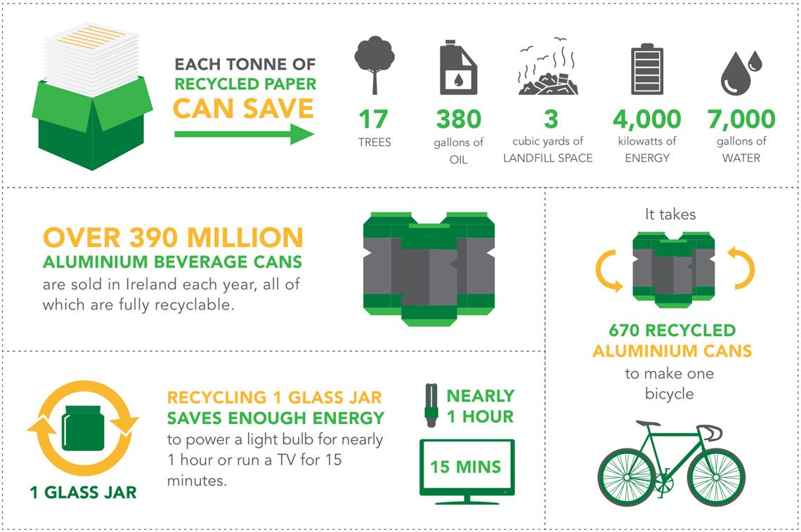 Greyhound Commercial Recycling Facts