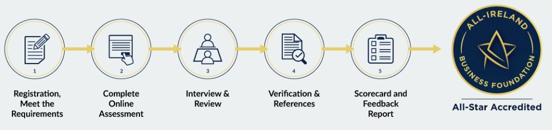 Steps to All Star Accreditation